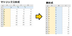 【Excel VBA】マトリックス形式から表形式に変換するマクロの作成方法!