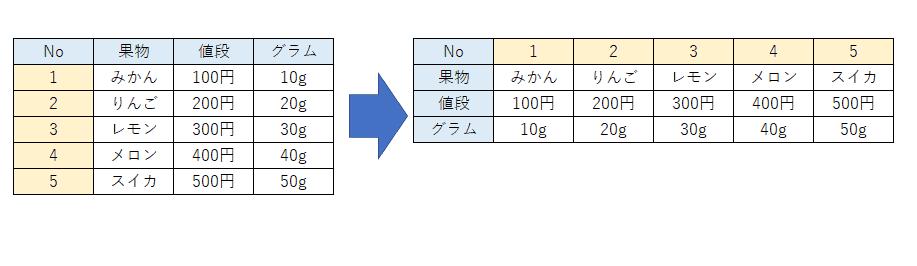 【初心者向け】Excel で表の縦横を入れ替える2つの方法(TRANSPOSE関数も説明!)